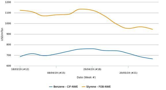 قیمتهای نقدی استایرن در اروپا به کمترین رقم در یک سال اخیر رسیدند