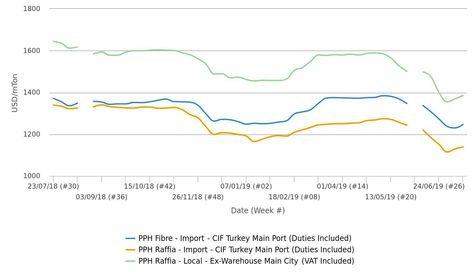گمانیزنیها درباره قیمتهای پلی پروپیلن