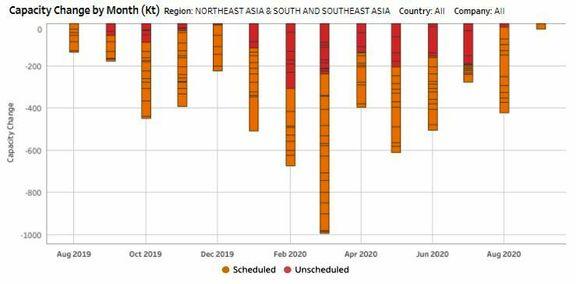 Asian PTA re-enters surplus cycle on new capacities; weak demand outlook