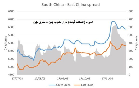 احتمال سقوط ارزش تولوئن در بازار جنوب چین