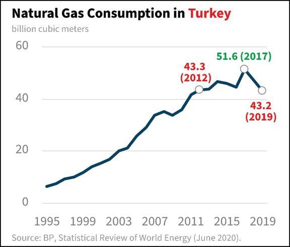 بازی ترکیه با تولیدکنندگان گاز جهان