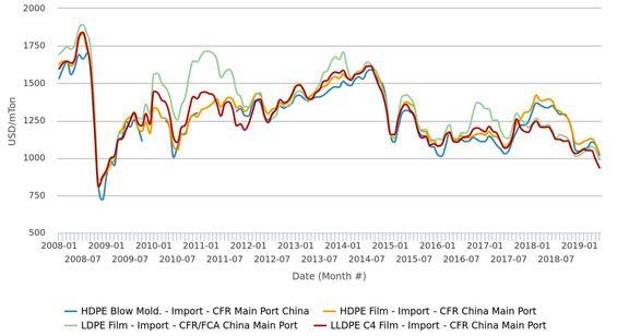قیمتهای پلیاتیلن وارداتی در سراسر آسیا به کمترین میزان خود در یک دهه اخیر رسیدند