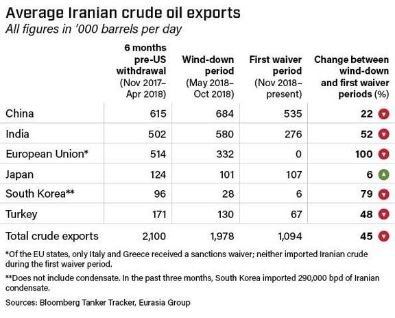 Average Iranian crude oil exports.