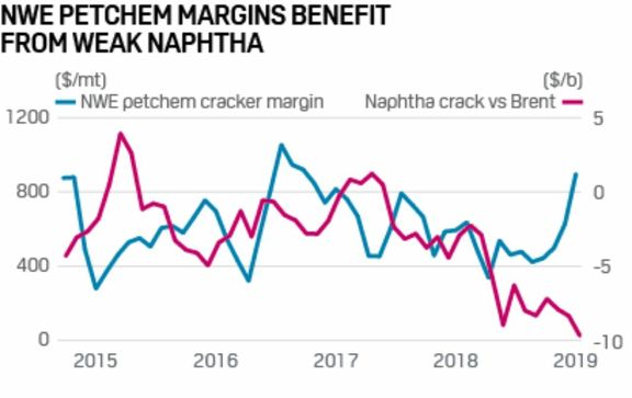 Northwest European petrochemical producers reap the benefits of cratering naphtha.