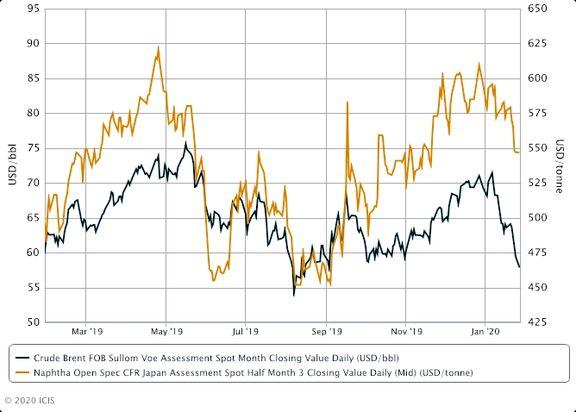 Asia naphtha tumbles 6% on hefty crude oil losses