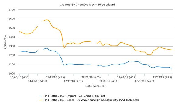 China's import PP market yields to mounting trade war, weak demand.