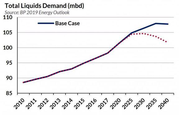 Petrochemical to Drive Future Tanker Demand.