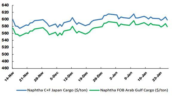 پیش بینی قیمت نفتا در ماه فوریه