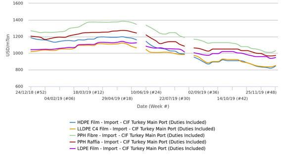 کاهش سودهای فروش در ترکیه فرصت افزایش قیمتها را فراهم کرد