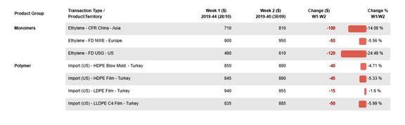 قیمتهای پلیاتیلن سنگین در این ماه 5 درصد افت کردند