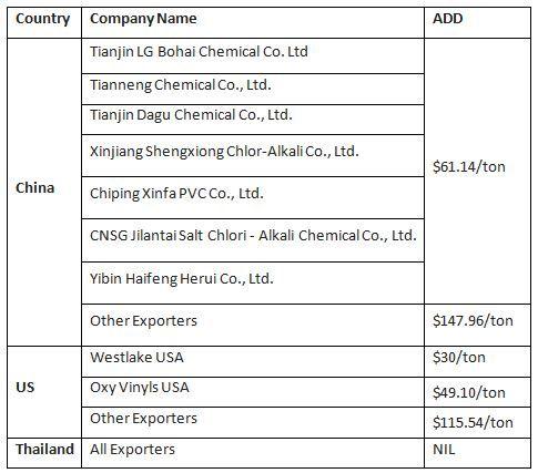 اصلاح عوارض ضد دامپینگ هند برای واردات پی وی سی از آمریکا، تایلند و چین