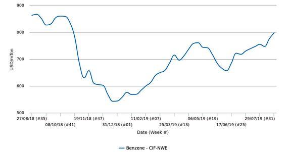 قیمتهای بَنزَن در بازار نقدی اروپا در بالاترین میزان خود در 10 ماه گذشته قرار گرفتند