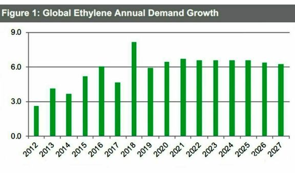 H2 Outlook: Europe to keep importing ethylene from US; eyes Asian barrels.