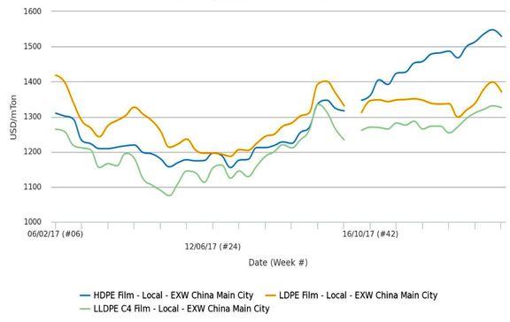 بازار داخلی پلی اتیلن چین، تسلیم سکون تعطیلات سال نو می شود؟