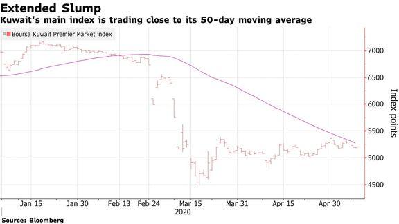Dubai Stocks Fall in Mixed Trading; Kuwait Retreats.