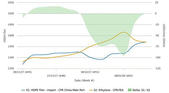 قیمت اتیلن با پلی اتیلن سنگین وارداتی چین برابر شد