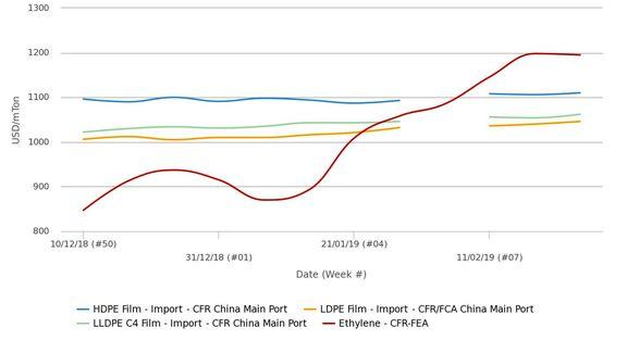 واکنش محتاطانه خریداران در چین به افزایشهای پلی اتیلن در ماه مارس
