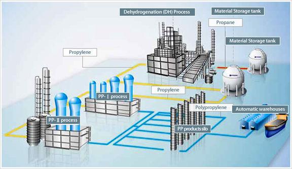 Hyosung readies polypropylene unit in Vietnam