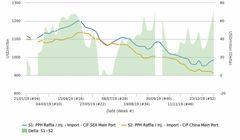 فاصله قیمتی هموپلیمر پلیپروپیلن در چین و جنوب شرق آسیا افزایش یافت
