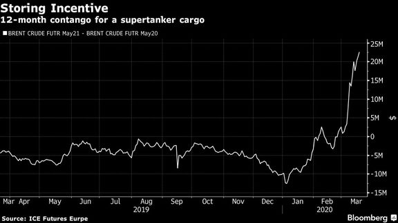 Oil Tankers Drop Anchor as Traders See Profit in Price Rout.