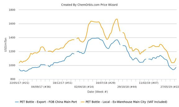 After shifting direction from their two-year lows over the past week, local and export PET markets in China have continued their rebound during the final days of June in line with higher upstream costs.