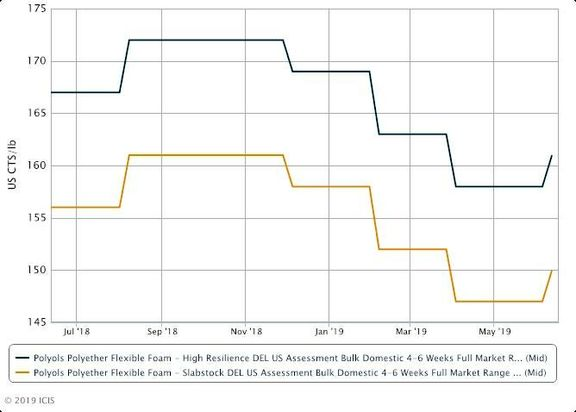 US polyether polyol prices move higher on stronger propylene