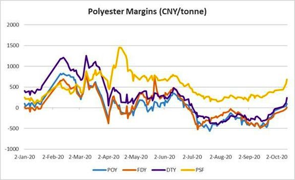 Asia petrochemicals track strong post-holiday gains in China markets.
