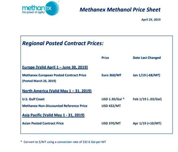 Methanex Methanol Price Sheet