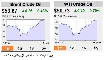 انتظارات خوش بینانه در بازار نفت