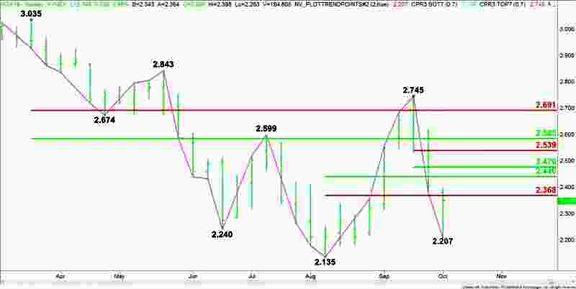 Natural Gas Price Fundamental Weekly Forecast – Light Shoulder-Season Demand Expected