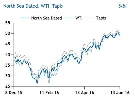 نفت متاثر از وضعیت مبهم اقتصاد آسیا