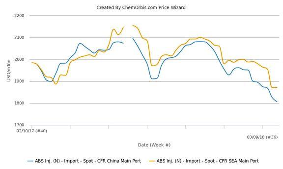آکریلونیتریل بوتادین استایرن در بازارهای آسیا بدون تاثیر از افزایش قیمت نفت خام