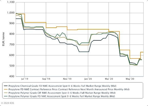 Europe ethylene spot prices rise but propylene fails to gain traction.