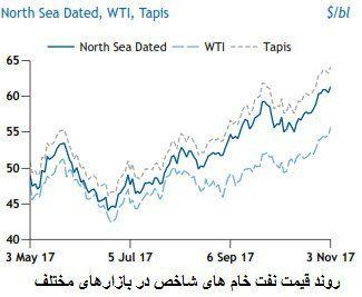 چشم انداز مثبت رشد تقاضای جهانی نفت خام