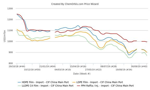 Price gap between PP and PE widens in China