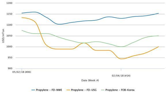 قیمت های پروپیلن نقدی قدرت خود را در بازارهای جهانی بازیابی کردند