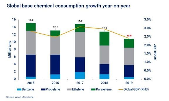 2019 in review: 5 trends that shook the petrochemical markets
