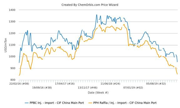 PP prices hit 4-year low in China as demand remains minimal