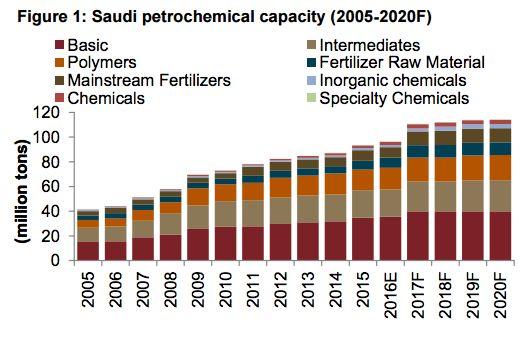 Saudi major globally applies significant drops on PE for Sept.