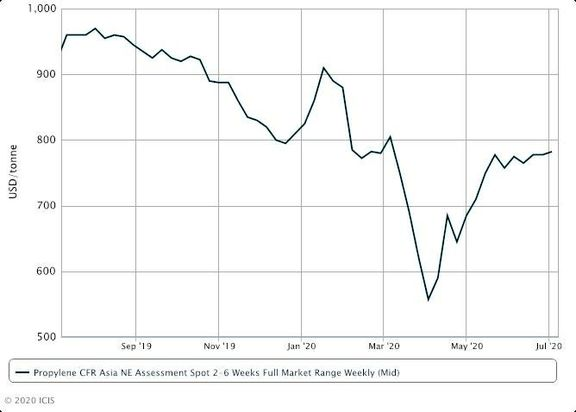 NE Asia propylene indicative prices rise on snug supply.