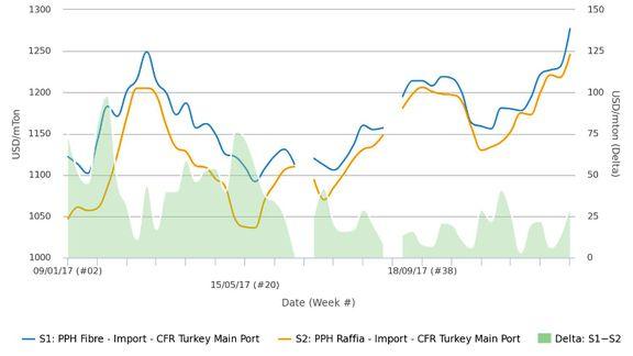 قیمت پلی پروپیلن وارداتی ترکیه به بالاترین رقم در دو سال و نیم اخیر رسید