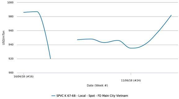 بازارهای پی وی سی جنوب شرق آسیا تحت فشار کاهش ارزش ارزهای منطقه