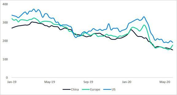 بازار در انتظار کاهش میزان فعالیت واحد های جهانی متانول در نیمه دوم سال