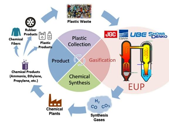 Japanese firms mull licencing plastic gasification technology.