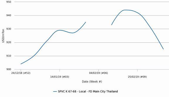 بازار پی وی سی تایلند به علت سیگنالهای کاهشی برای ماه آپریل، بیش از پیش افت کرد