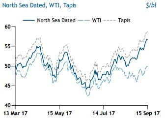 کاهش اثرات طوفان هاروی در بازار نفت