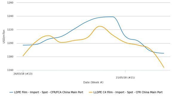 روند ضعیف بازار پلی اتیلن چین باتوجه به افزایش عرضه خارجی