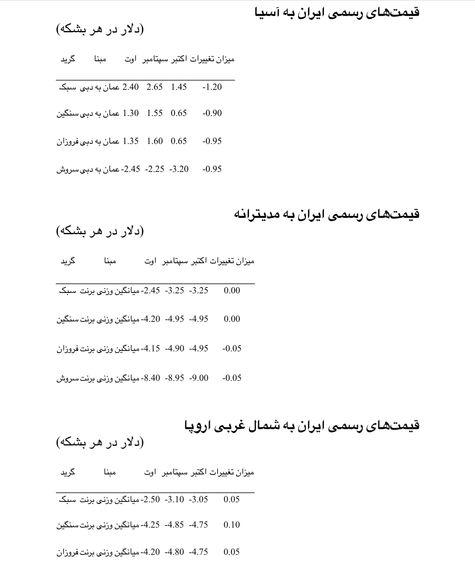 شرکت ملی نفت ایران قیمتهای رسمی خود به آسیا را 90 سنت تا 1.20 دلار در هر بشکه کاهش داد