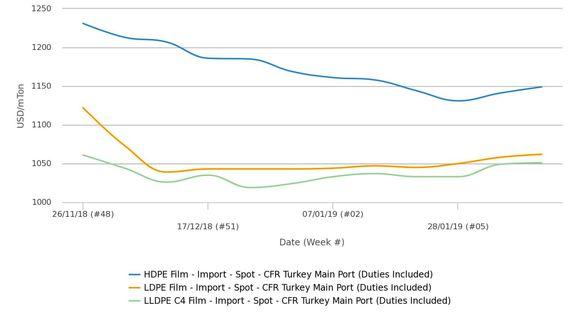 فشار معاملات ارزان تر پلی اتیلن در خاورمیانه نسبت به بازار چین