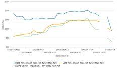 فشار محمولههای ارزانقیمت آمریکایی و آسیایی بر بازار پلی اتیلن